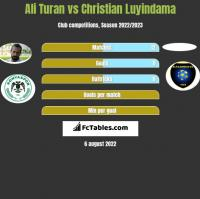 Ali Turan vs Christian Luyindama h2h player stats