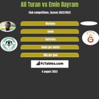 Ali Turan vs Emin Bayram h2h player stats