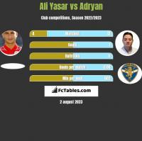 Ali Yasar vs Adryan h2h player stats