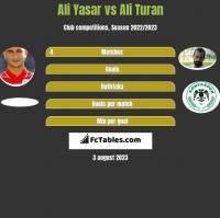 Ali Yasar vs Ali Turan h2h player stats