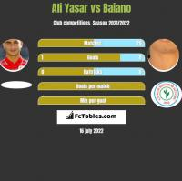 Ali Yasar vs Baiano h2h player stats