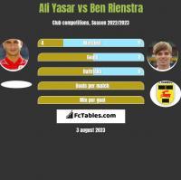 Ali Yasar vs Ben Rienstra h2h player stats