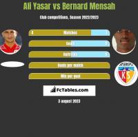 Ali Yasar vs Bernard Mensah h2h player stats
