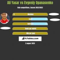 Ali Yasar vs Jewhen Opanasenko h2h player stats