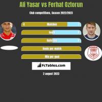Ali Yasar vs Ferhat Oztorun h2h player stats