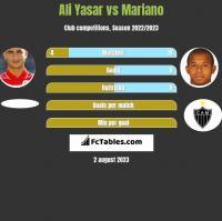 Ali Yasar vs Mariano h2h player stats