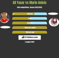 Ali Yasar vs Marin Ancić h2h player stats