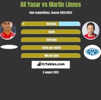 Ali Yasar vs Martin Linnes h2h player stats