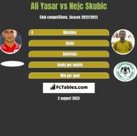 Ali Yasar vs Nejc Skubic h2h player stats