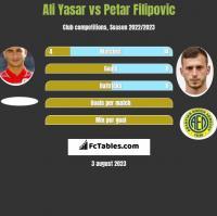 Ali Yasar vs Petar Filipovic h2h player stats