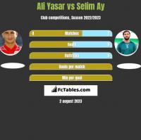 Ali Yasar vs Selim Ay h2h player stats