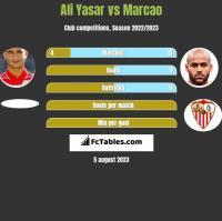 Ali Yasar vs Marcao h2h player stats