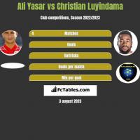 Ali Yasar vs Christian Luyindama h2h player stats