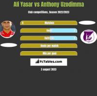 Ali Yasar vs Anthony Uzodimma h2h player stats