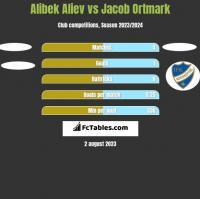 Alibek Aliev vs Jacob Ortmark h2h player stats