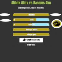 Alibek Aliev vs Rasmus Alm h2h player stats