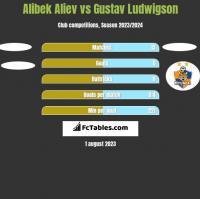 Alibek Aliev vs Gustav Ludwigson h2h player stats