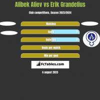 Alibek Aliev vs Erik Grandelius h2h player stats