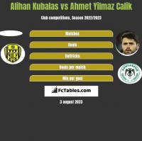 Alihan Kubalas vs Ahmet Yilmaz Calik h2h player stats