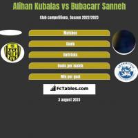 Alihan Kubalas vs Bubacarr Sanneh h2h player stats