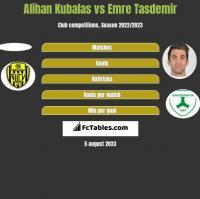 Alihan Kubalas vs Emre Tasdemir h2h player stats