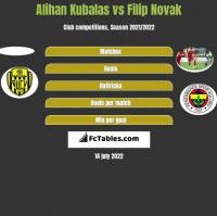 Alihan Kubalas vs Filip Novak h2h player stats