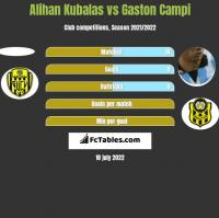 Alihan Kubalas vs Gaston Campi h2h player stats