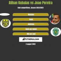 Alihan Kubalas vs Joao Pereira h2h player stats