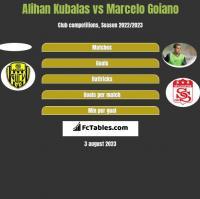 Alihan Kubalas vs Marcelo Goiano h2h player stats