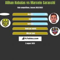 Alihan Kubalas vs Marcelo Saracchi h2h player stats