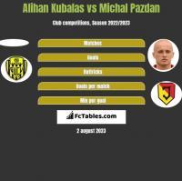 Alihan Kubalas vs Michal Pazdan h2h player stats