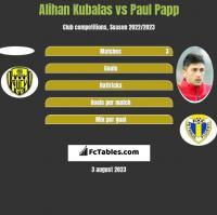 Alihan Kubalas vs Paul Papp h2h player stats
