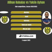 Alihan Kubalas vs Yalcin Ayhan h2h player stats