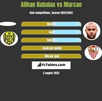 Alihan Kubalas vs Marcao h2h player stats