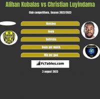 Alihan Kubalas vs Christian Luyindama h2h player stats