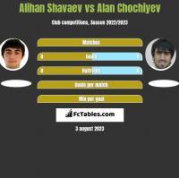 Alihan Shavaev vs Alan Chochiyev h2h player stats
