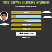 Alihan Shavaev vs Aleksey Goryushkin h2h player stats