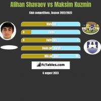 Alihan Shavaev vs Maksim Kuzmin h2h player stats
