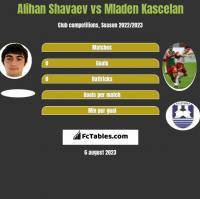 Alihan Shavaev vs Mladen Kascelan h2h player stats