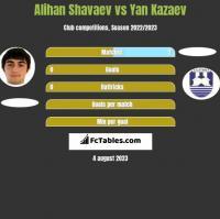 Alihan Shavaev vs Yan Kazaev h2h player stats
