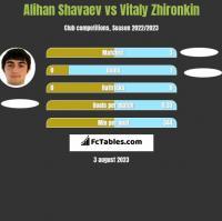 Alihan Shavaev vs Vitaly Zhironkin h2h player stats