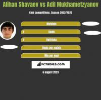 Alihan Shavaev vs Adil Mukhametzyanov h2h player stats