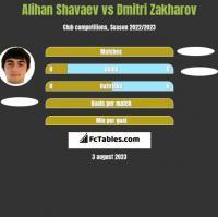 Alihan Shavaev vs Dmitri Zakharov h2h player stats