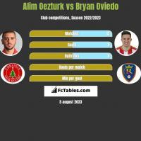 Alim Oezturk vs Bryan Oviedo h2h player stats