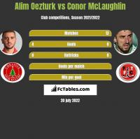 Alim Oezturk vs Conor McLaughlin h2h player stats