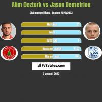 Alim Oezturk vs Jason Demetriou h2h player stats