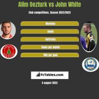 Alim Oezturk vs John White h2h player stats