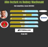Alim Oezturk vs Rodney MacDonald h2h player stats
