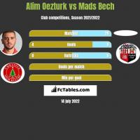 Alim Oezturk vs Mads Bech h2h player stats