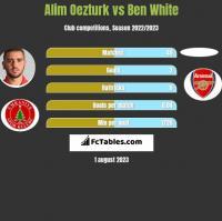 Alim Oezturk vs Ben White h2h player stats
